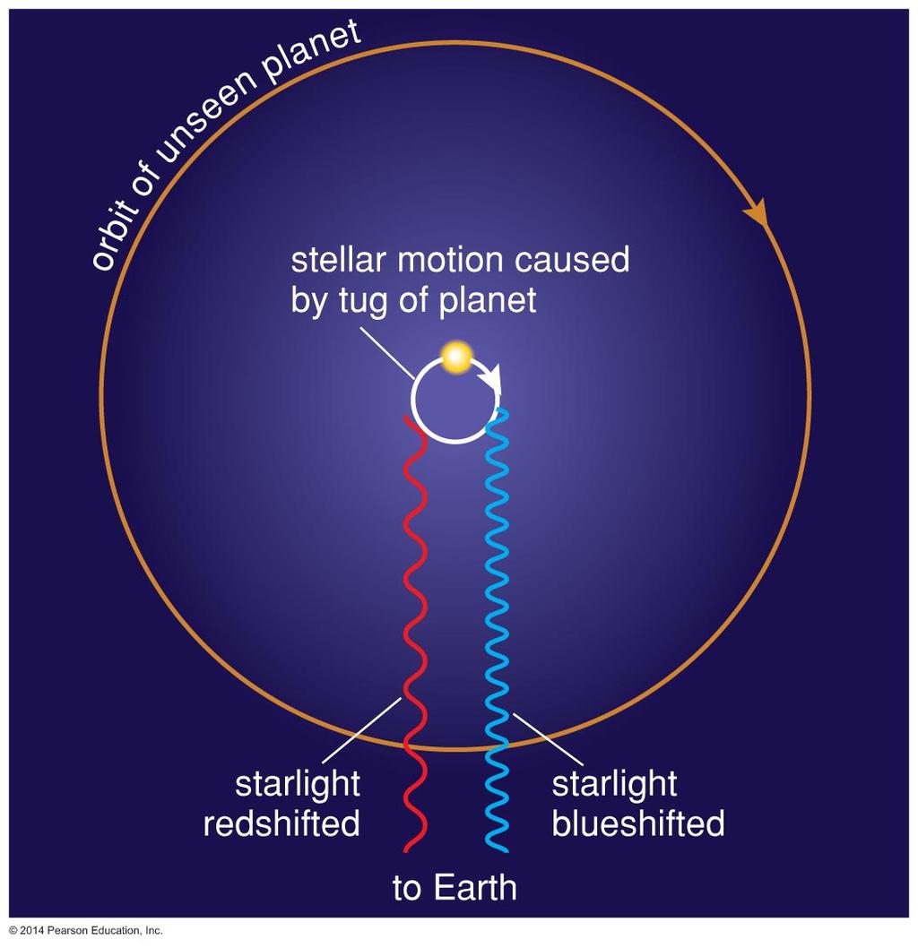 Doppler Technique Measuring a star's Doppler shift can tell us its motion toward and away