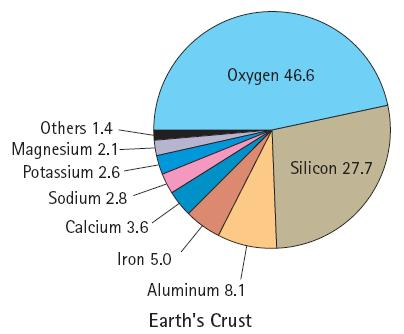 atoms Earth is mostly iron, by weight Surface is