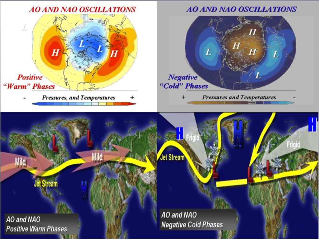 When the polar region is cold, the vortex is contracted the flow tends to be more zonal and the weather warmer in North America