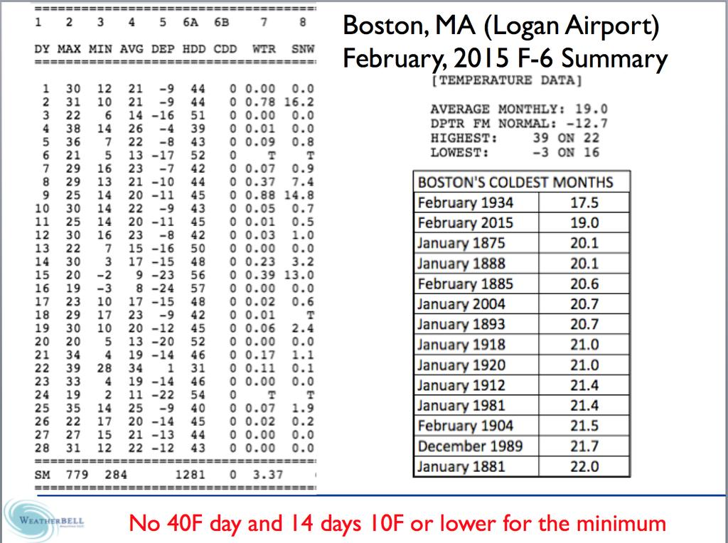 In Boston, February 2105 was the second coldest month behind only