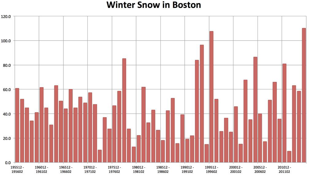 It was the snowiest winter in Boston on record beating out 1995/96. In the 39 days in the heart of 2014/15 winter, when Boston had 100.2 inches of snow, the melted precipitation was 5.