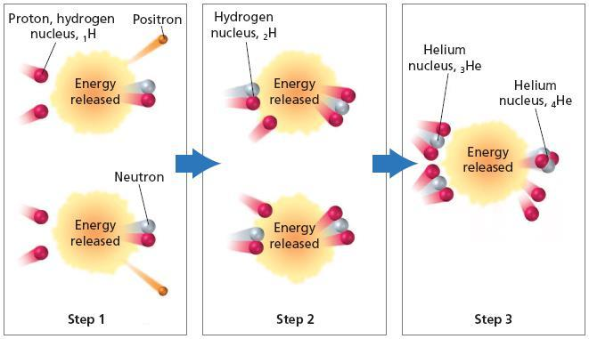 The energy released during the three steps of nuclear fusion