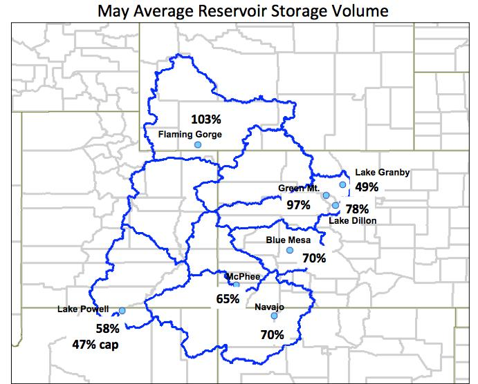 The above left image shows the percent of average volumes of the major reservoirs in the UCRB. The above right image shows the percent change in volume over a specific time period for the reservoirs.