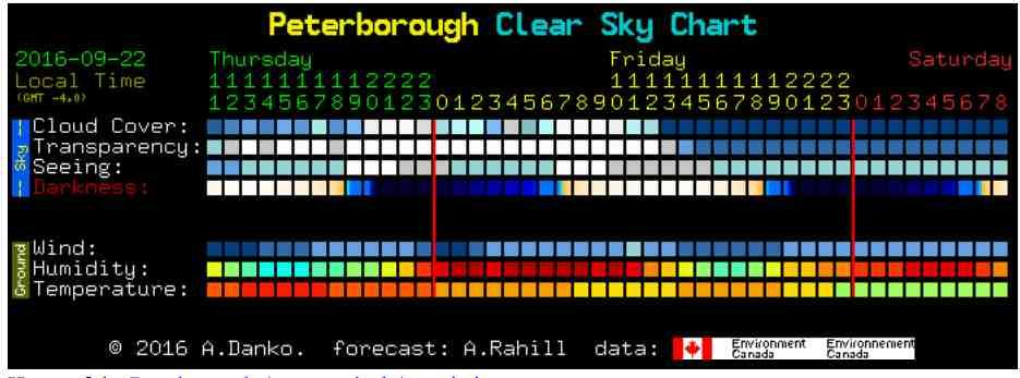 Announcements! Tonight s observing session is cancelled (due to clouds)! the next one will be one week from now, weather permitting! The 2 nd LearningCurve activity was due earlier today!