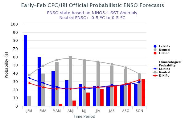 El Niño Southern Oscillation CPC/IRI Probabilistic ENSO Outlook Updated: February 8, 2018 A transition from La Niña to ENSO-neutral is expected during the
