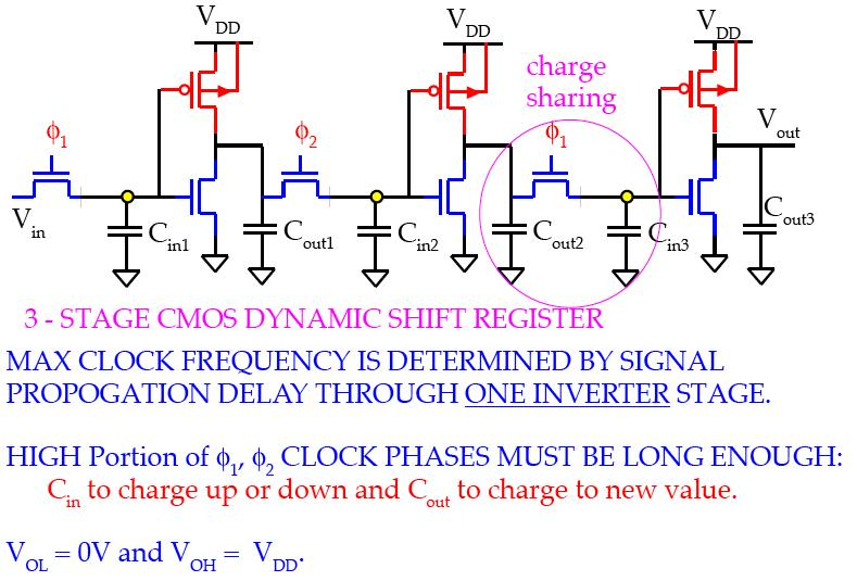 Dynamic Circuit Techniques 8 Shift Register! Shift registers store and delay data!
