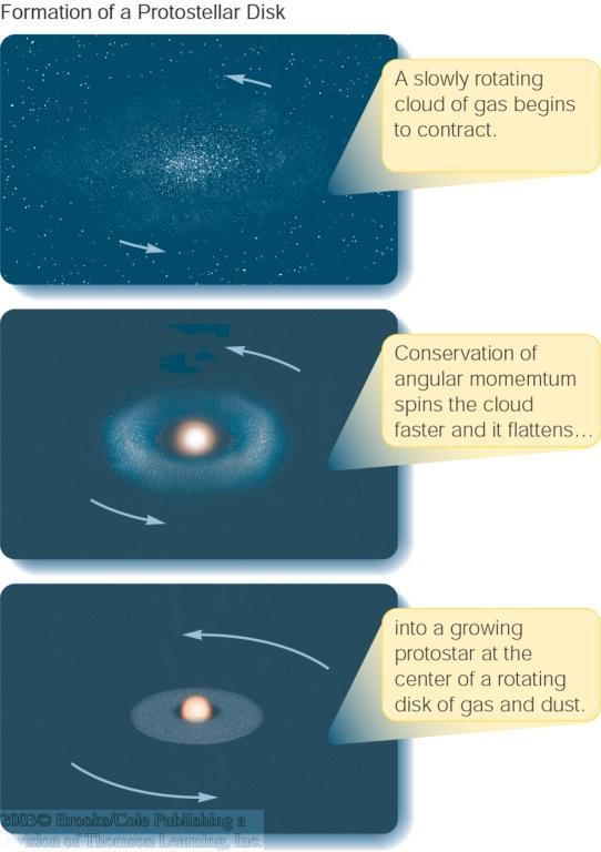 From Protostars to Stars Star emerges from the enshrouding