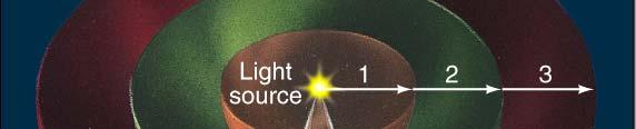 If we increase our distance from the light source by