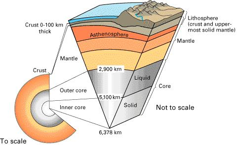 mantle called the asthenosphere Flows like thick syrup Top layer - 100 to 200 kilometers below surface.