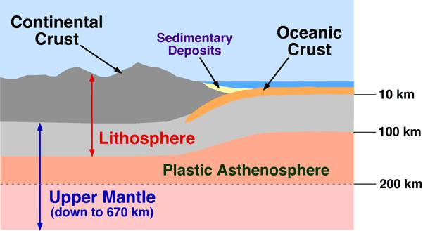 Oceanic crust made of basalt Lithosphere Solid