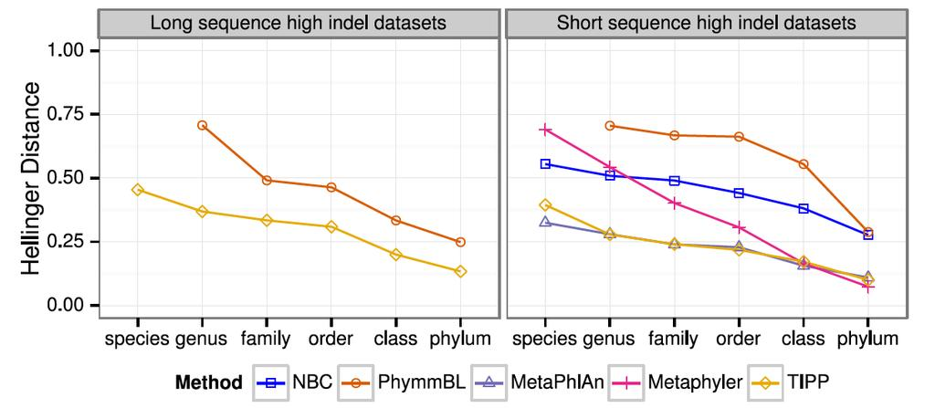 High indel datasets containing known genomes Note: NBC, MetaPhlAn, and MetaPhyler cannot classify any sequences from at