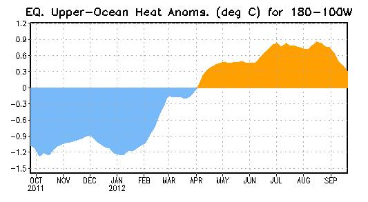 Weekly Central & Eastern Pacific Upper-Ocean (0-300 m) Average Temperature Anomalies Negative subsurface temperature anomalies from late July 2011 through March 2012 reflected
