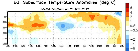 Sub-Surface Temperature Departures ( o C) in the Equatorial Pacific During the last two months, positive subsurface