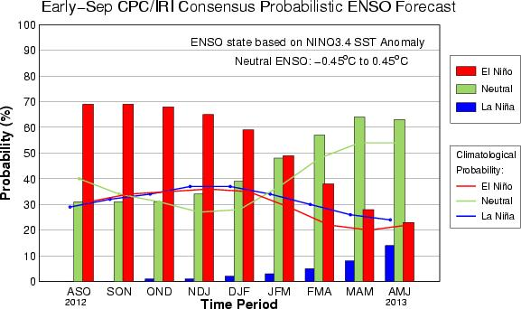 CPC/IRI Probabilistic ENSO Outlook (updated 6 Sept 2012) El Niño is favored