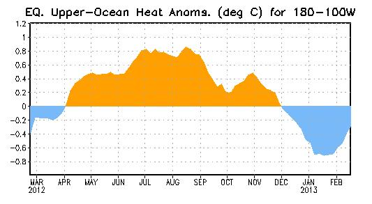 Weekly Central & Eastern Pacific Upper-Ocean (0-300 m) Average Temperature Anomalies From April - November 2012, the subsurface temperatures were above-average.