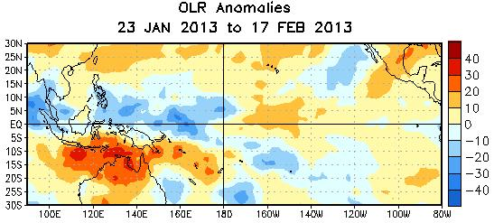Positive OLR anomalies (suppressed convection and precipitation, red shading) were evident near Indonesia and northern
