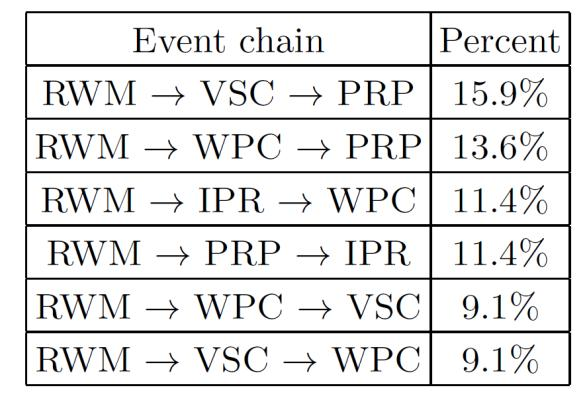 4 EX/P4-34 occur close to the time of disruption, and these are often preceded by VSC, and RWM events which peak around 30 ms prior to the disruption.