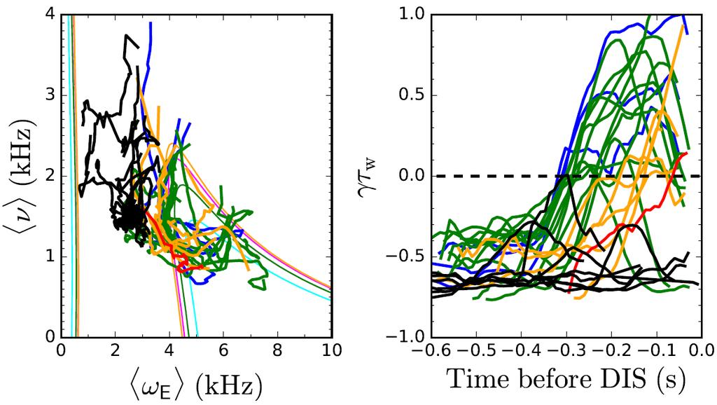 7 EX/P4-34 FIG. 7: Stability diagram (left) and forecast growth rate (right) for unstable (colored) and stable (black) NSTX discharges. DECAF).