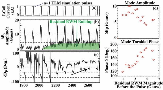 IN DIII-D ADVANCED TOKAMAK PLASMAS M. Okabayashi, et al. maximum N. Reproducible current driven-rwm at very low beta was extremely useful to investigate the feedback logic.