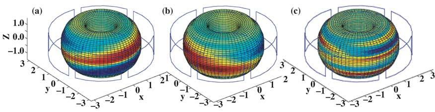 M. Okabayashi, et al. IN DIII-D ADVANCED TOKAMAK PLASMAS optimizing the coupling of the feedback coils to the primarily unstable RWM, e.g. by using the I-coils [Fig. 10(c)].
