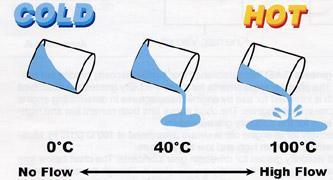viscous) A thin fluid has low viscosity = g Specific volume (v= 1 /): Relative density (s): volume per unit mass the ratio of the density of the fluid to the density of water at +4 o C (From