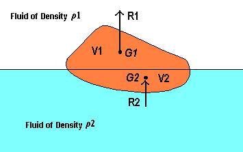 Resultant force and the angle the resultant force makes to the horizontal F F x F y F x F y tan 1 F F y x Horizontal forces The resultant horizontal force of a fluid above a curved surface is: F x =