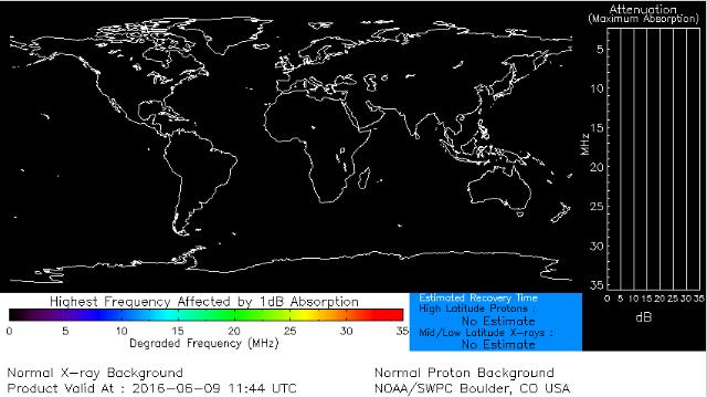 Blackouts None None None HF Communication Impact Sunspot Activity HF Map