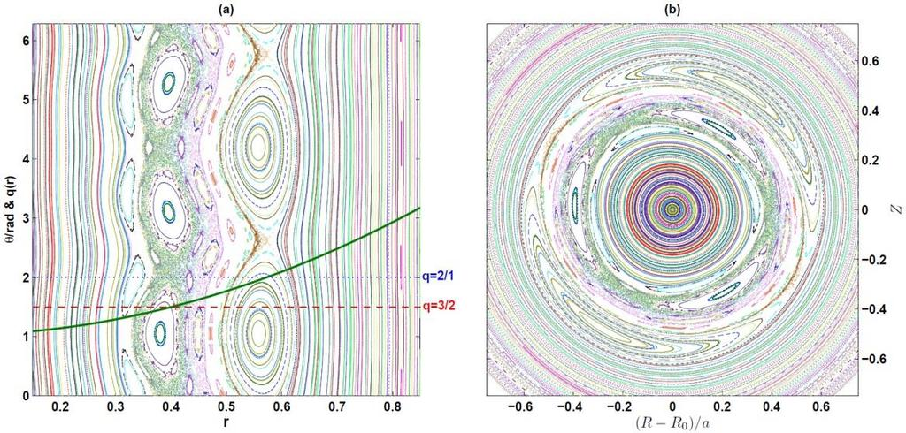 Poincaré plots of magnetic field lines in a poloidal cross section Nonlinear coupling of 2/1 and 3/2 modes
