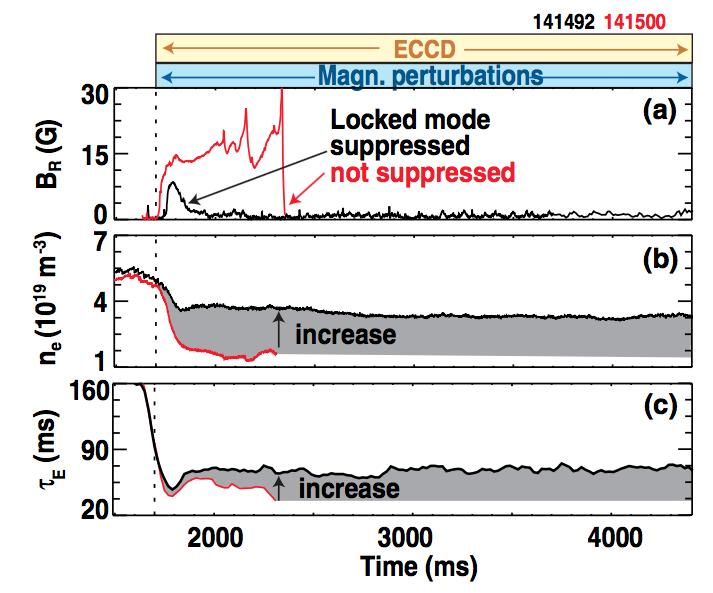 Control methods of NTM Synergetic effects in DIII-D (a), Suppressing the locked mode (b) Increase of electron density (c) Increase of