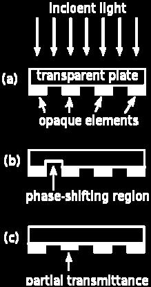 phase of light then can make line < diffraction limit Get about ~ /4 or 35 nm