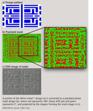 Computational Lithography Failure to get shorter wavelengths than 195 immersion To reduce more from Phase shift use Computational Lithography Phase shift at limit creates distorted structure Instead