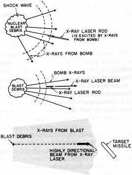 X ray Lasers Use highly ionized materials Two basic types: radiation pumped