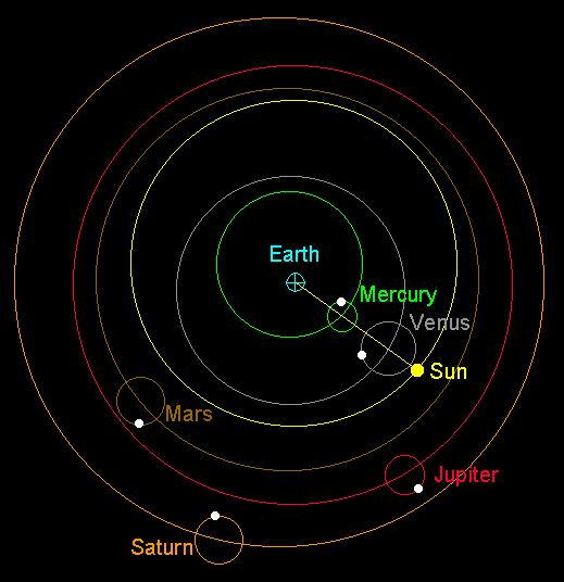 ! Venus' and Mercury's orbits are locked to the Sun and they just move around their epicycles Ptolemy Explains the Inferior Planets!