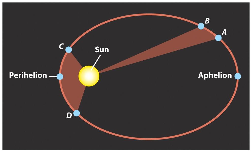 Kepler's Second Law The line that connects the planet to the Sun sweeps out equal areas in equal time!