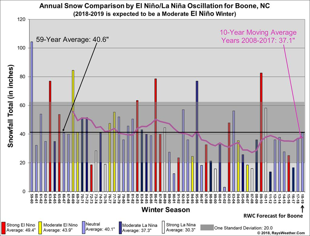 Figure 3: Total Winter Snowfall in Boone, NC, Classified by ENSO (ENSO classifications derived from www.cpc.ncep.noaa.gov/products/analysis_monitoring/ensostuff/ensoyears.