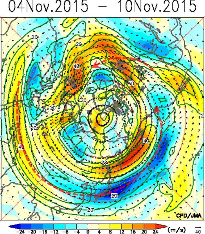 The polar front jet stream was clearly observed. The vectors indicate wave activity flux. Contours indicate stream function anomalies.