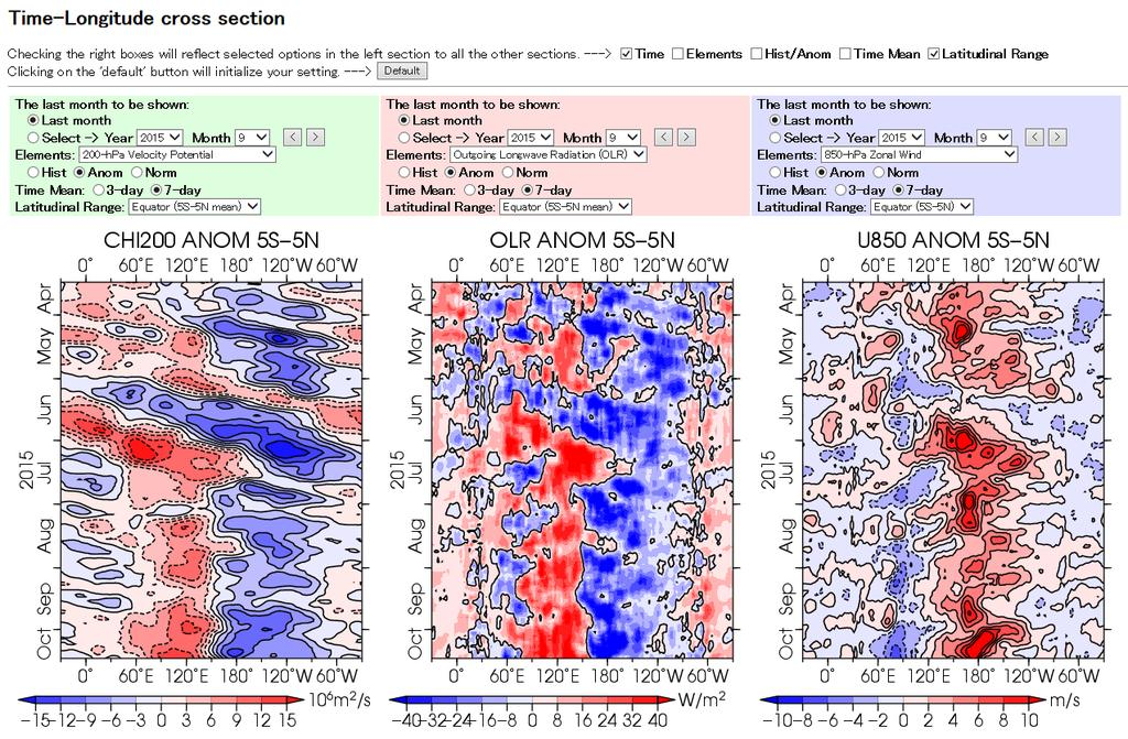 3. Time-Longitude Cross Section This web page provides time-longitude cross sections. These charts are useful in monitoring intraseasonal oscillations such as Madden-Julian Oscillation (MJO).