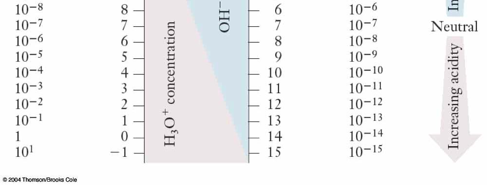 (Section 15.8) 1. Acidity expressed often as ph.