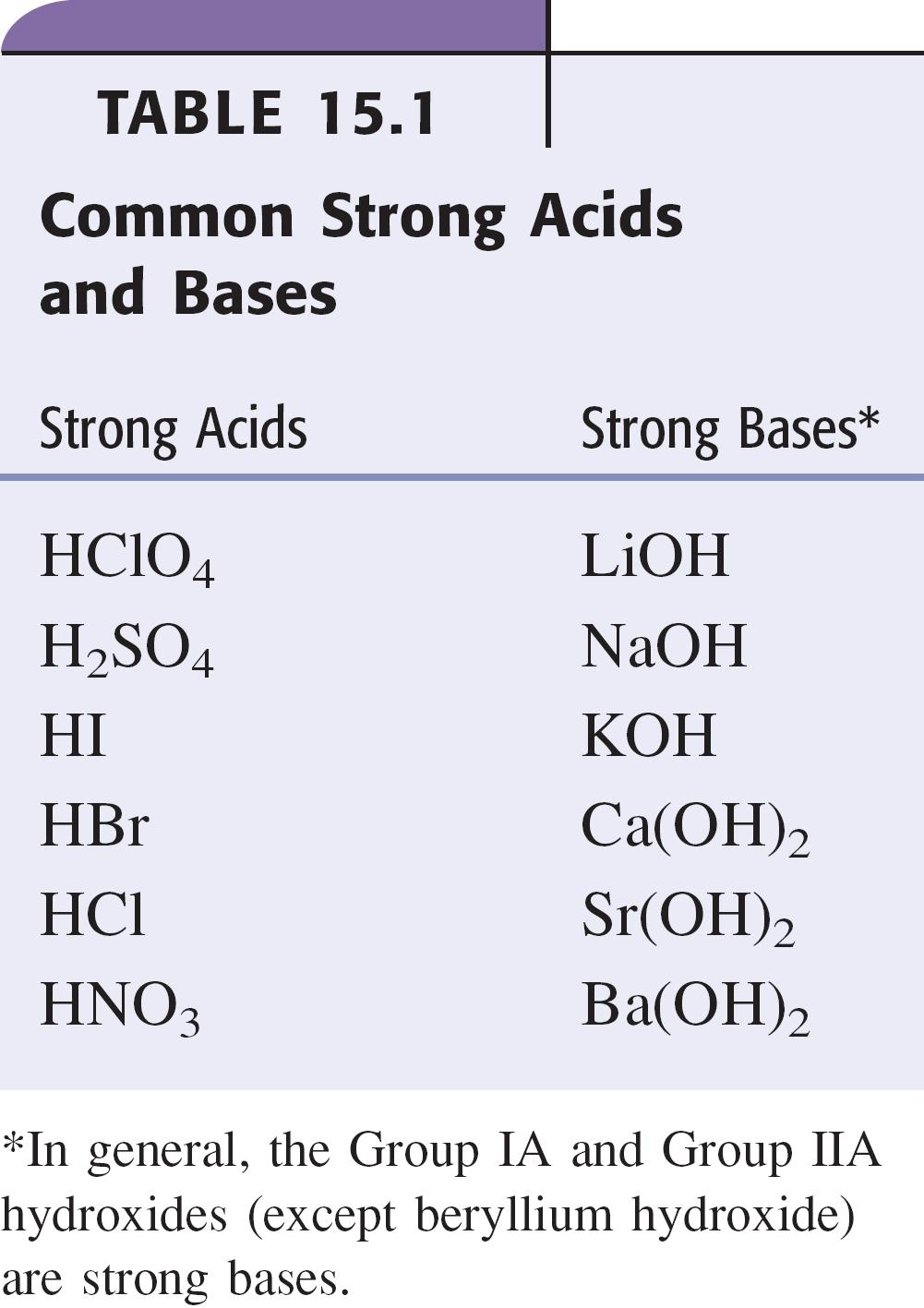 a. red litmus base blue b. bromothymol blue yellow base blue 4. Neutralize protonic acids forming salts and water. protonic acids - containing H + also called protic 5.