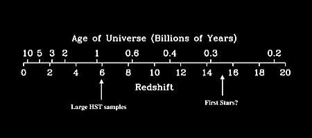 Age-redshift relation The time since the big