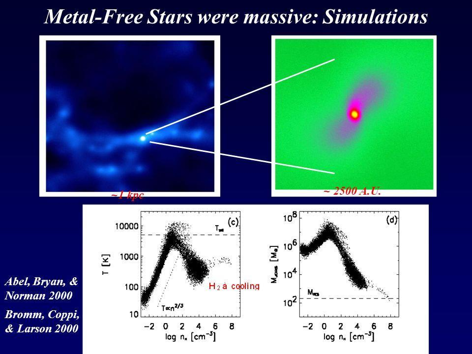 Population III simulations Simulation of star formation from zero metalicity material indicates massive