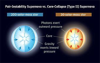 Stellar winds can trigger convective mixing and alters surface abundances.