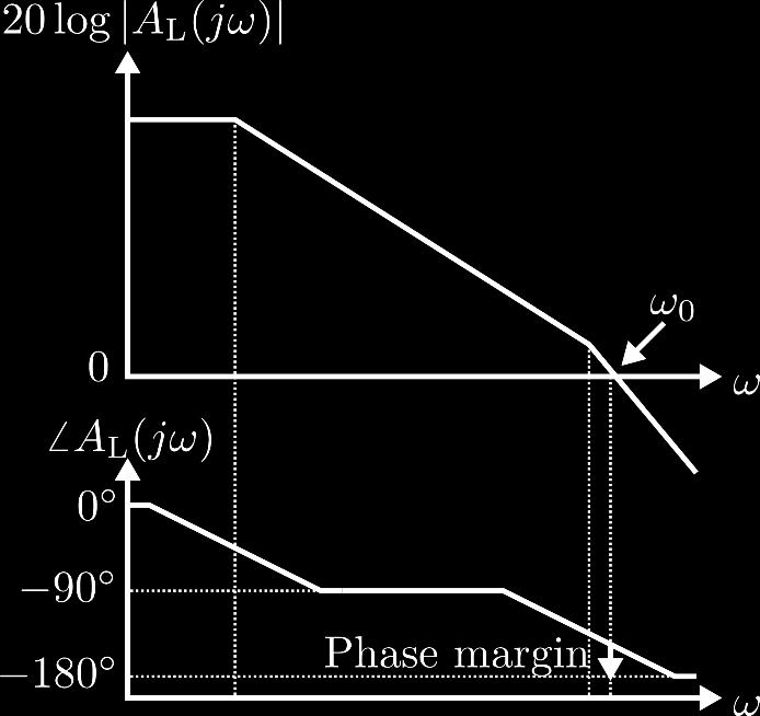 If at the same time AA L jjjj >, then this corresponds to a heavily underdamped system (ζζ ) when the loop is closed.