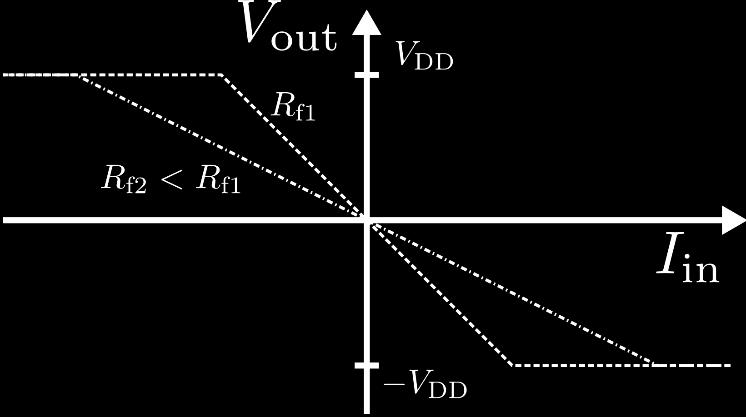 0, and therefore ZZ in = VV in 0 II in Zero output