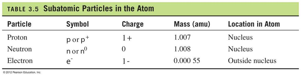 Subatomic Particles in the Atom See Page 108 4.