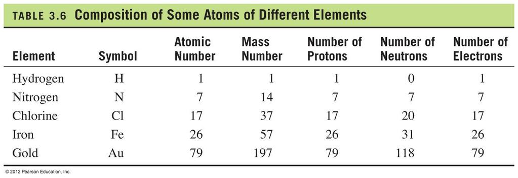 Composition of Some Atoms of Different Elements See Page 110 Table 4.
