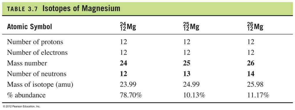 Atomic Symbols for Isotopes of Magnesium Table 4.
