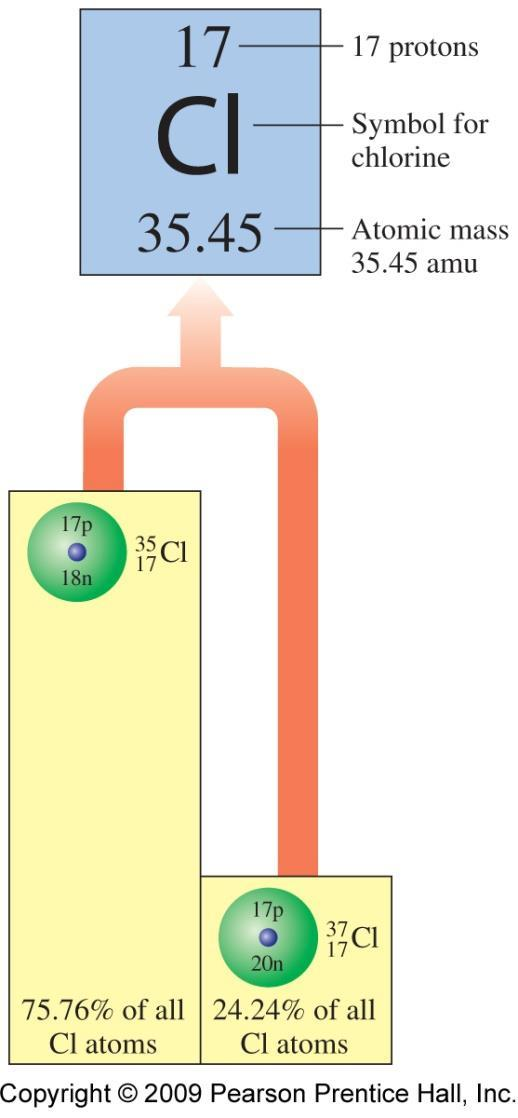 See Page 113 The atomic mass of chlorine is: 1.