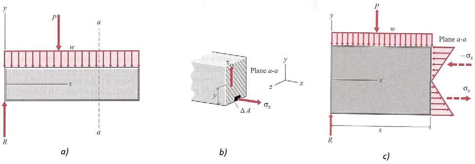 Lab Exercise #5: Tension and Bending with Strain Gages Pre-lab assignment: Yes No Goals: 1. To evaluate tension and bending stress models and Hooke s Law. a. σ = Mc/I and σ = P/A 2.