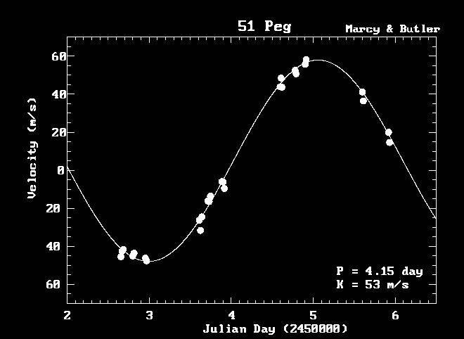 Doppler Analysis of Light Curve Results Body orbits 51 Pegasi in
